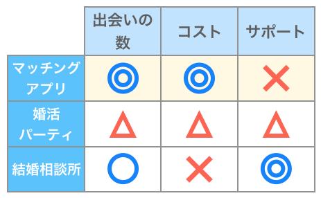 マッチングアプリ・婚活パーティ・結婚相談所の比較
