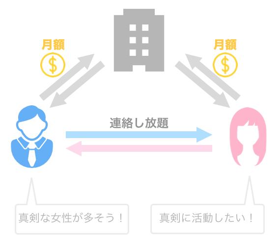 男女ともに月額制のマッチングアプリの例