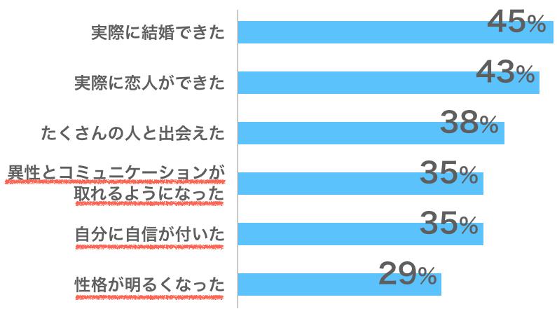 恋愛・婚活・結婚調査2015