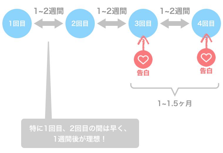 マッチングアプリの成功体験例