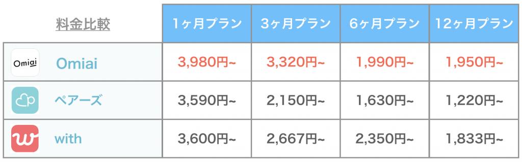 主要アプリの料金比較