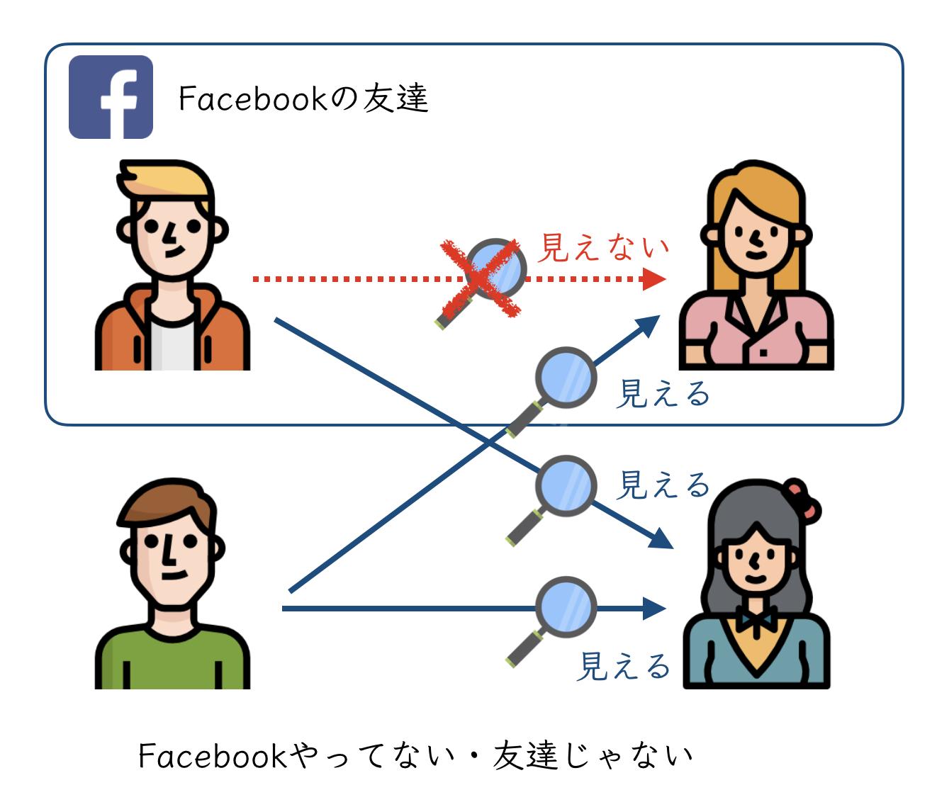 Facebookの友達に自分のプロフィールが見えない例