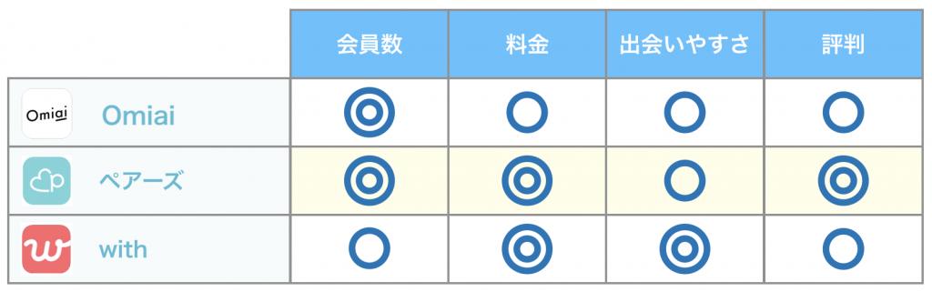 主要アプリの評価比較
