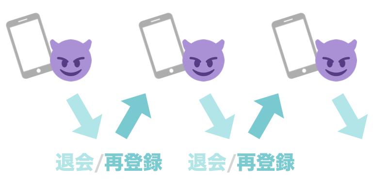 「悪さをして」→強制退会させられる前に「退会/再登録」→「悪さをして」…の例