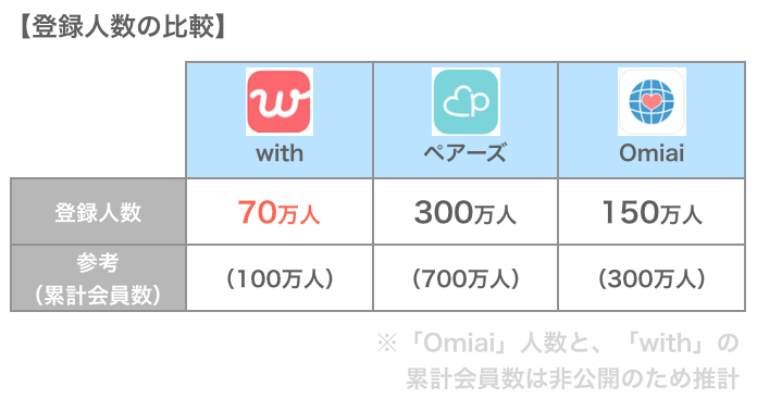 withと他アプリの登録人数比較