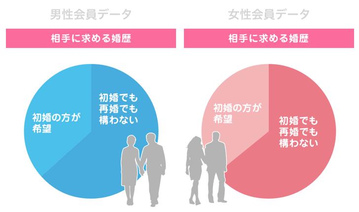結婚相談所の男性会員・女性会員データ