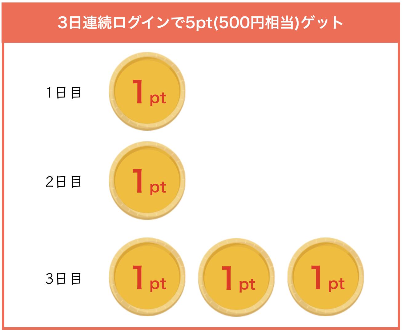 withの3日間連続ログインポイント