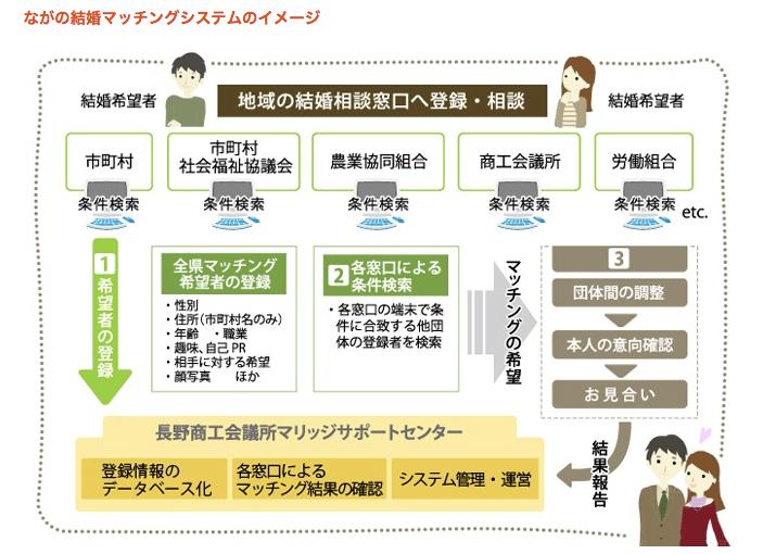 松本市の自治体の結婚相談サービス