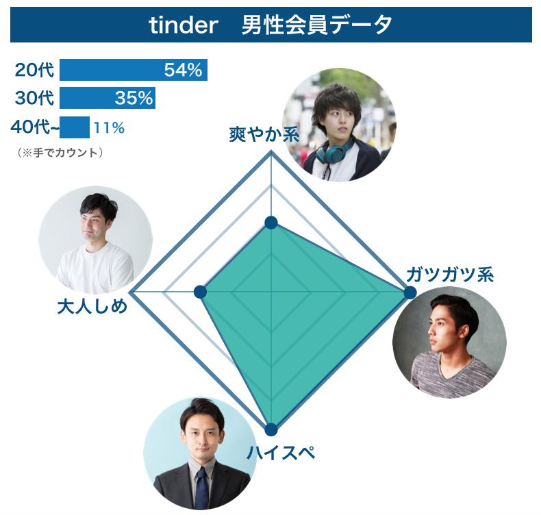 Tinderの男性会員データ