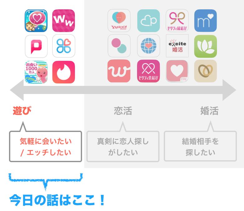 遊び向きの出会い系アプリ