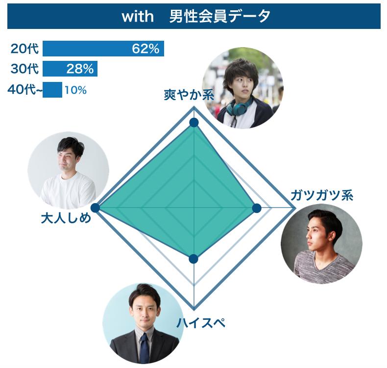 withの男性会員データ