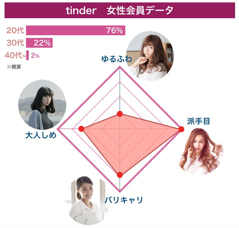 Tinderの女性会員データ