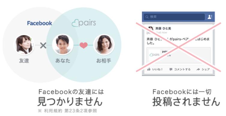 Facebook連動アプリのメリット