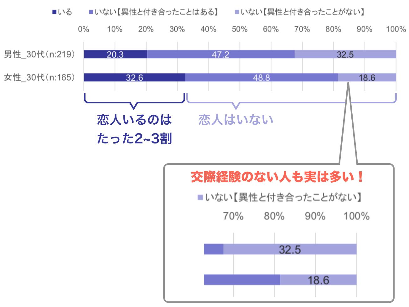 リクルート・ブライダル総研『恋愛・婚活・結婚調査2015』