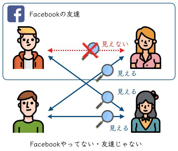 Facebookと連動させる理由