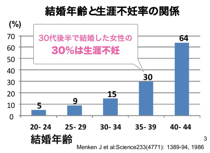 結婚年齢と生涯不妊率の関係