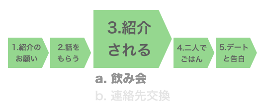 Step3-a. 紹介される(飲み会のパターン)