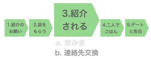 Step3-b. 紹介される(連絡先交換のパターン)