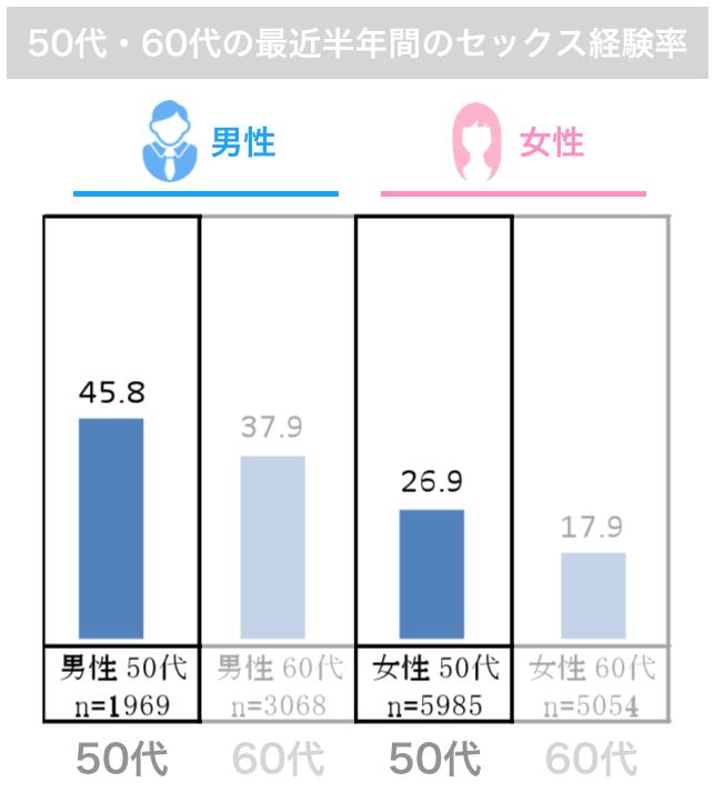 50代・60代の最近半年間のセックス経験率