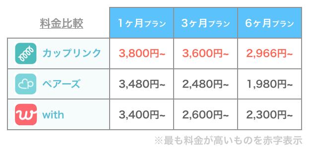 カップリンクと他アプリの料金比較