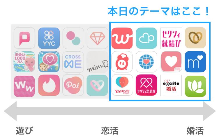本日のテーマ「恋活・婚活」向けのアプリ