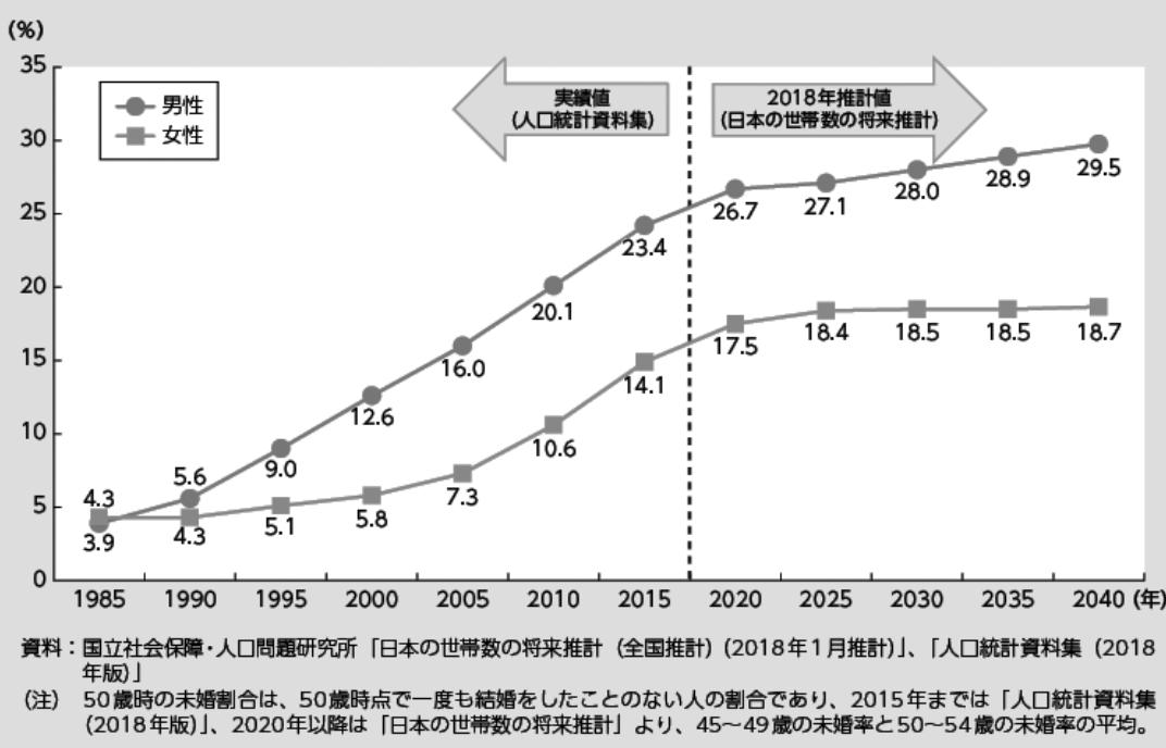 50歳時の未婚割合の推移|平成30年版厚生労働白書