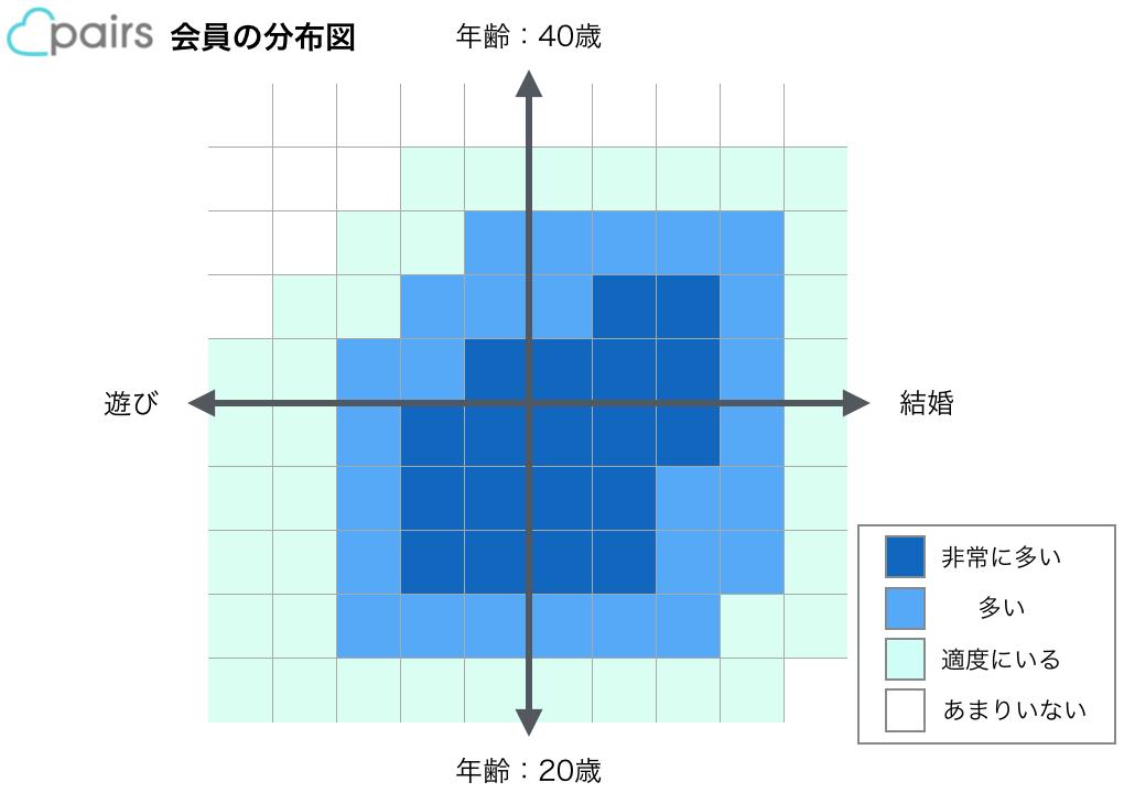 ペアーズ(Pairsの会員)の分布図