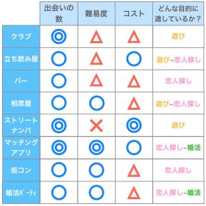 渋谷 出会い 8個