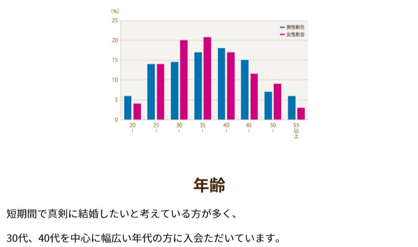 会員統計データ サンマリエ