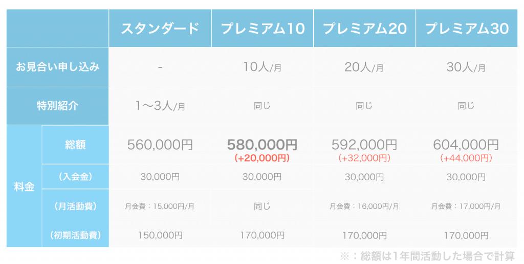 サンマリエ 料金表