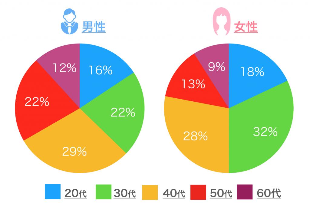 「Yahooパートナー」の会員の年齢構成比