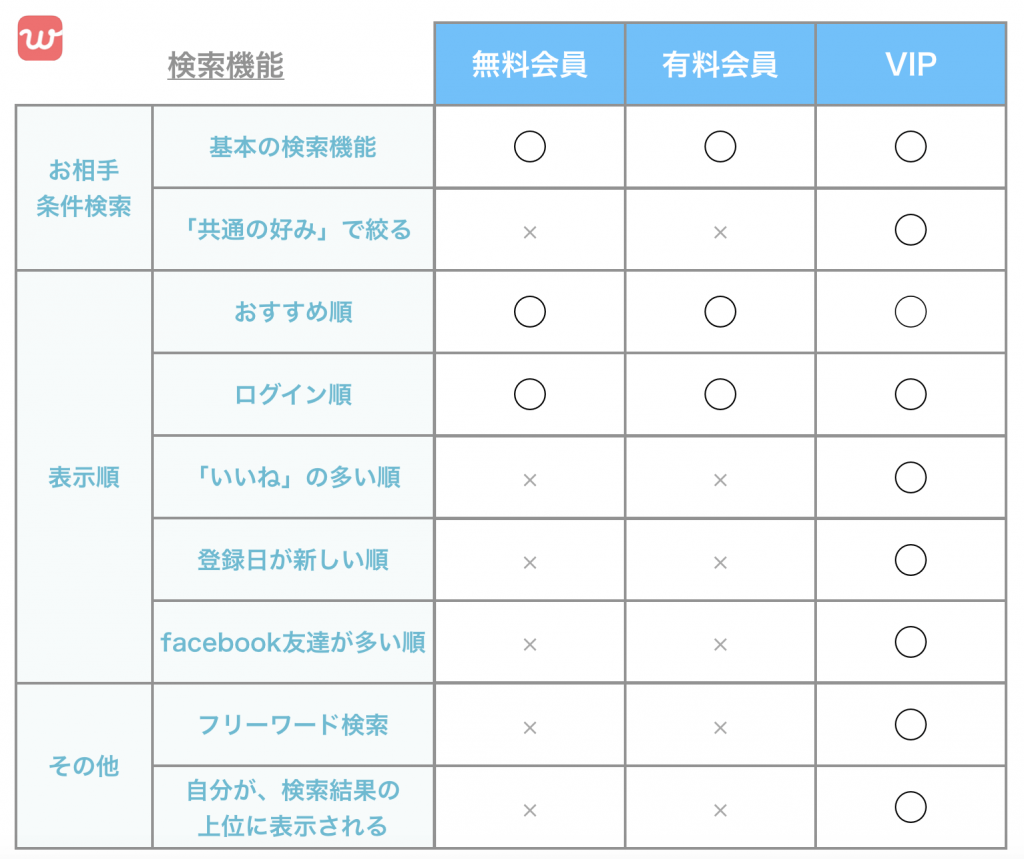 VIPの検索機能について