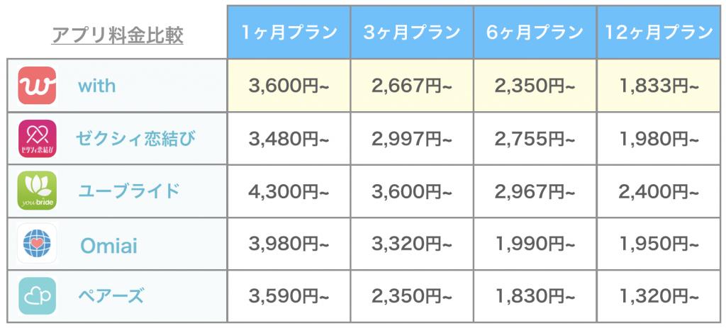 マッチングアプリの料金表
