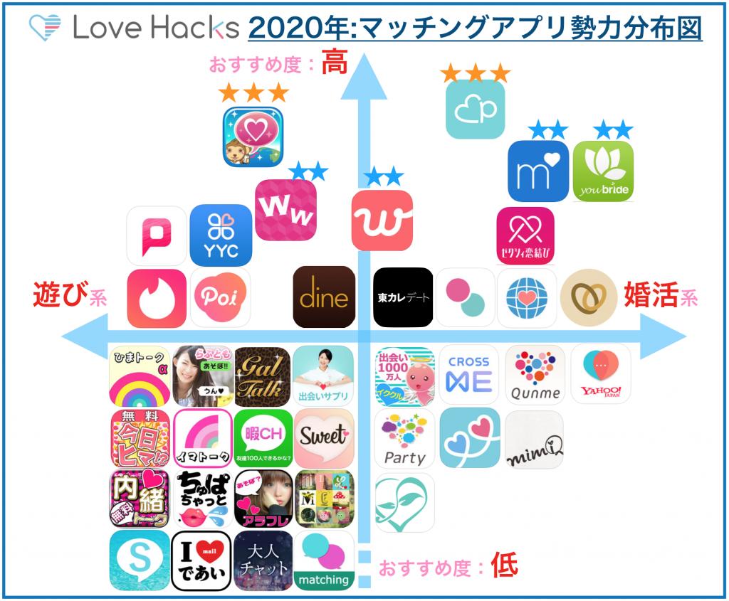 2019年マッチングアプリ勢力分布図
