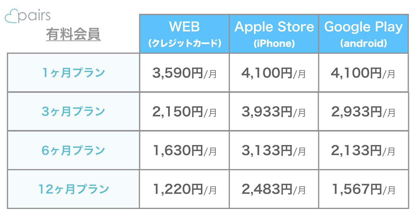 2020年最新ペアーズ料金表(WEB版、iPhone版、Android版)