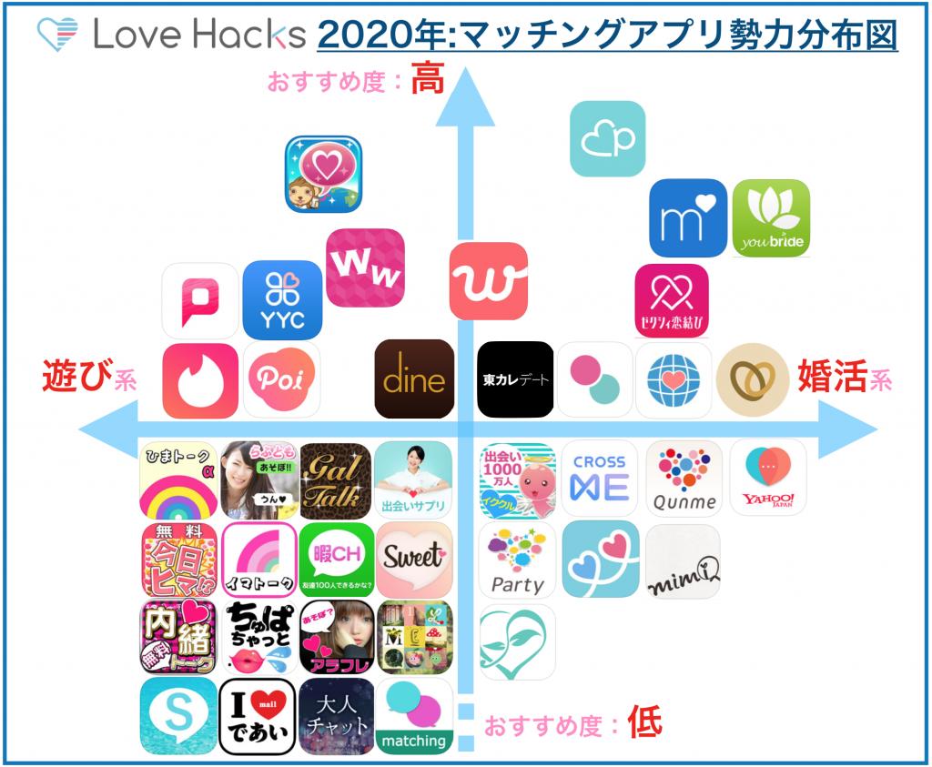 2021年:マッチングアプリ勢力分布図