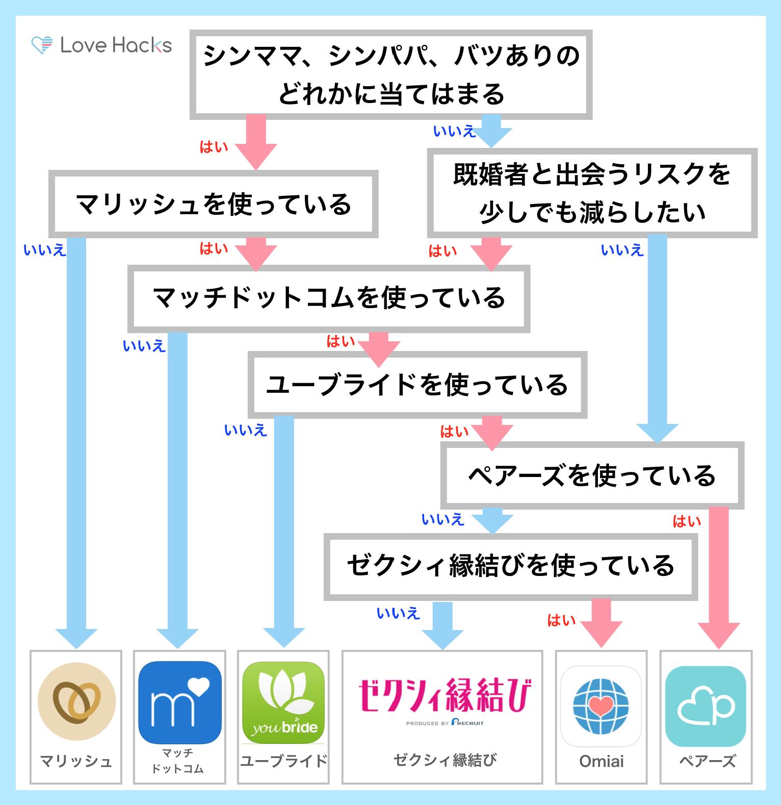 婚活アプリ診断チャート