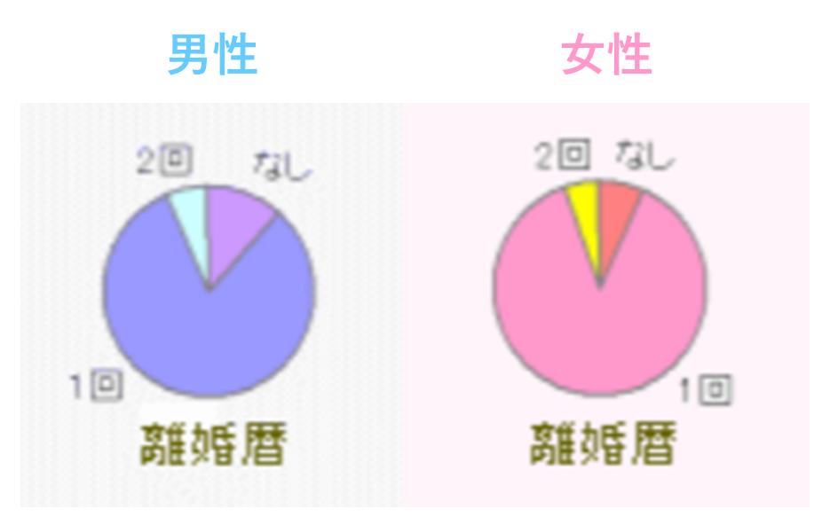再婚.jp 離婚歴
