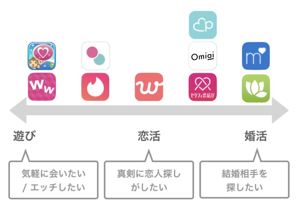 目的別のアプリの紹介