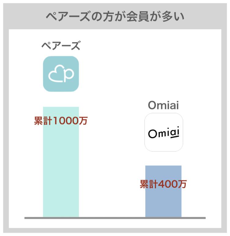 ペアーズとOmiaiの会員数の比較