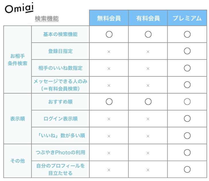 Omiaiの会員ステータス別の検索機能