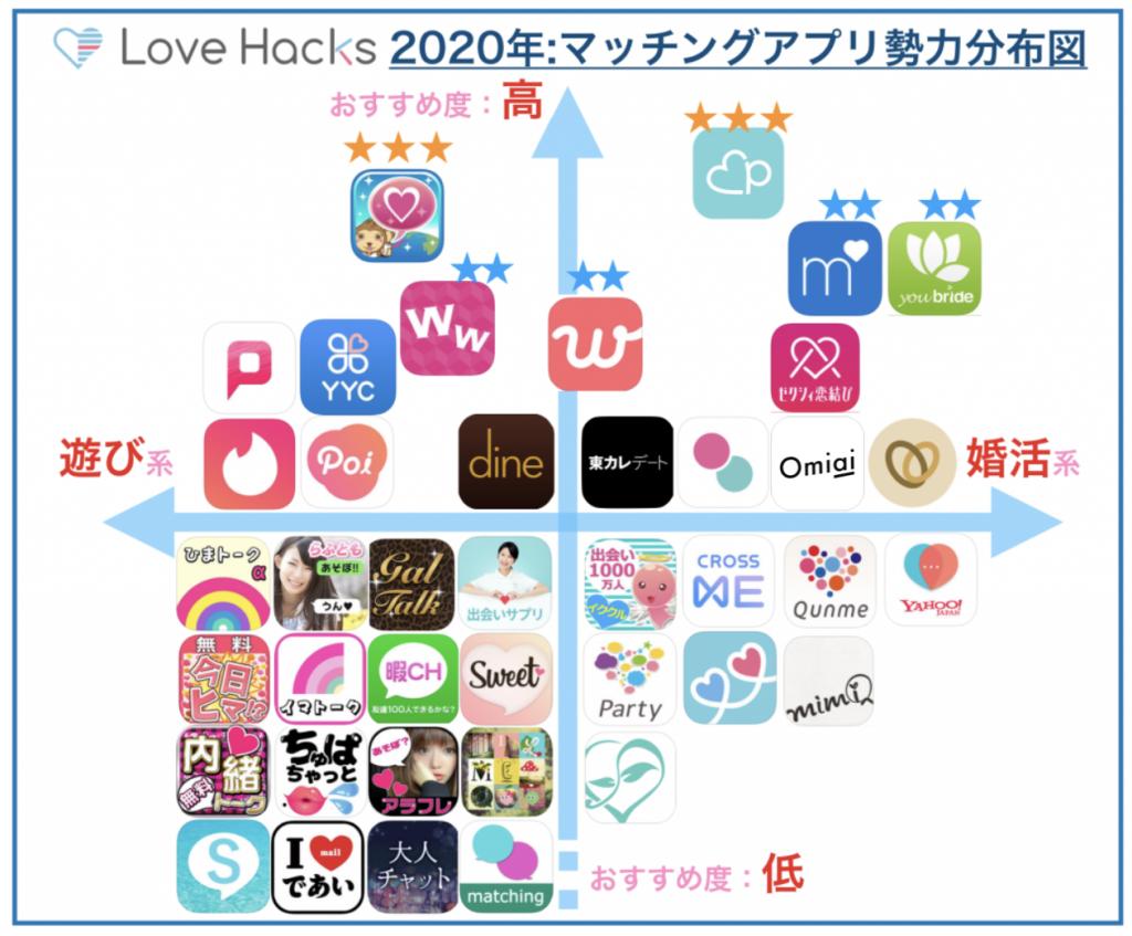 マッチングアプリ比較表(2020年)