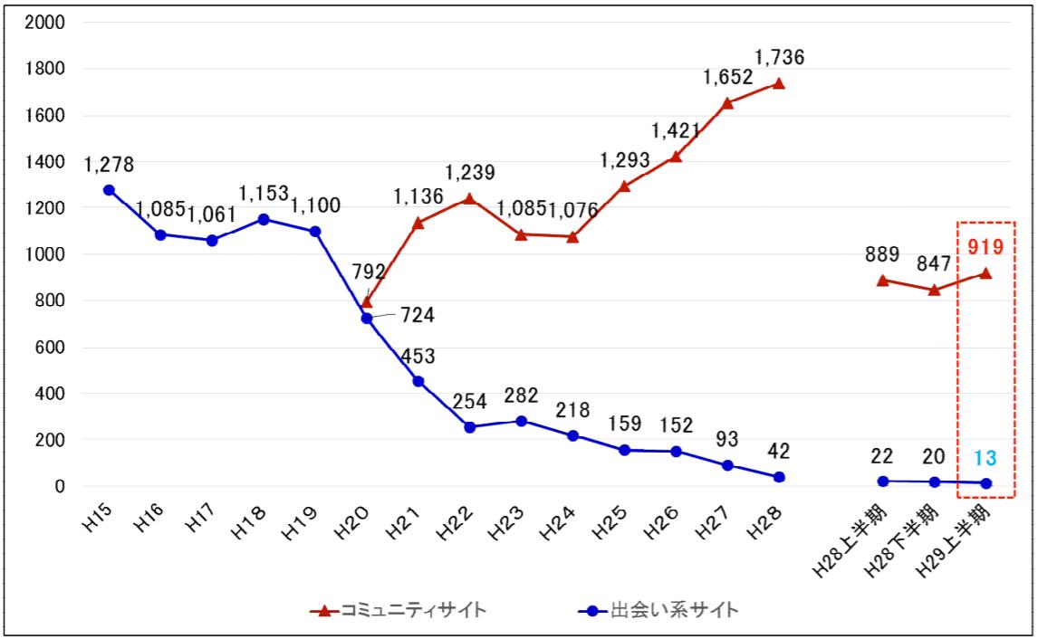 平成29年 コミュニティサイト及び出会い系サイトに起因する事犯の被害児童数の推移