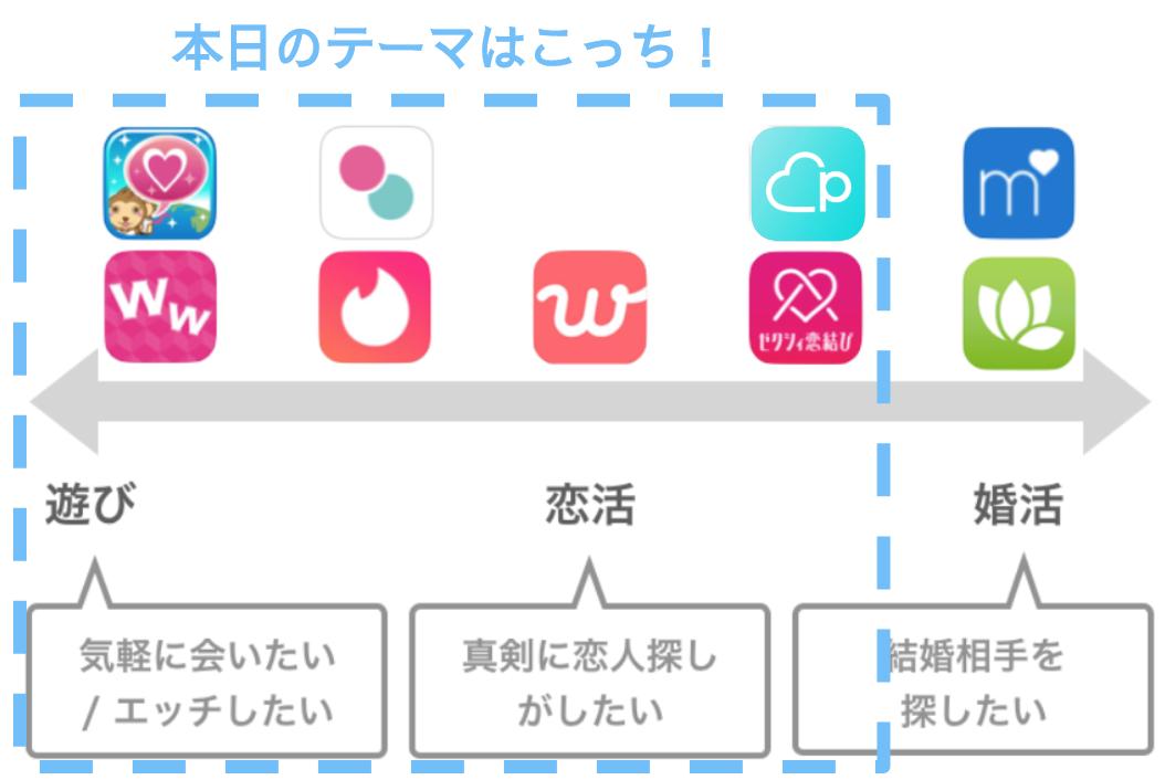 出会い系アプリ 目的別分布図