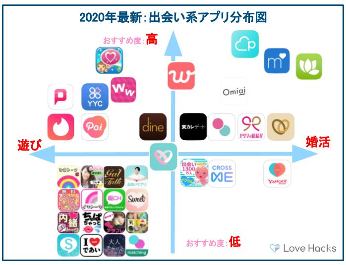 出会い系アプリ分布図