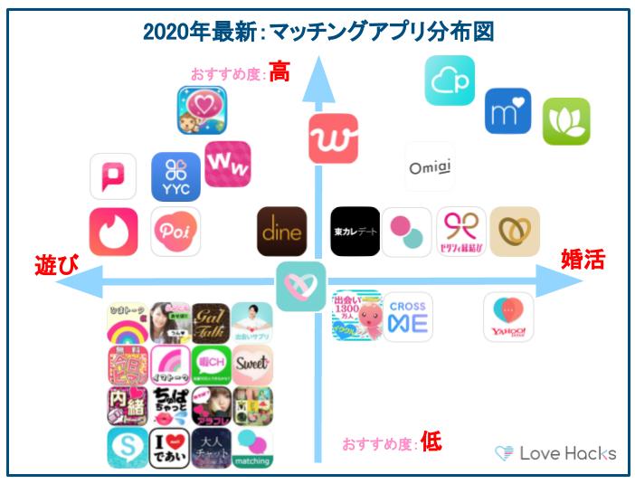 マッチングアプリの分布図