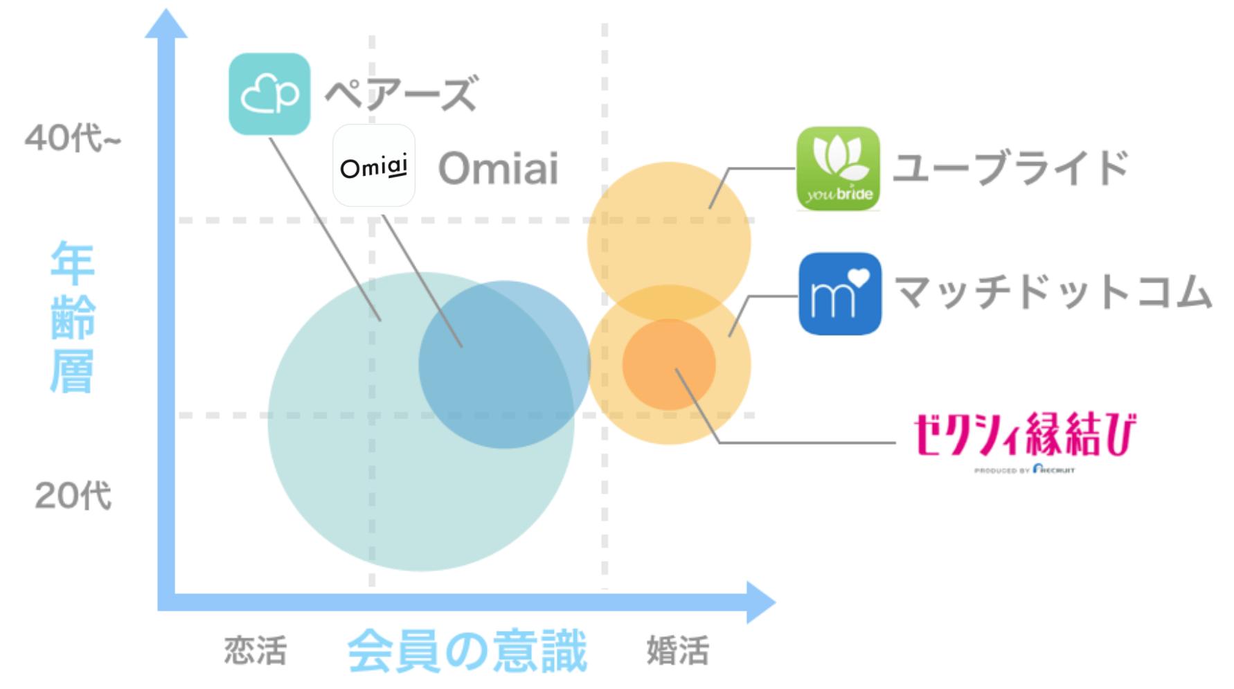 主要アプリ 年齢×意識別分布図