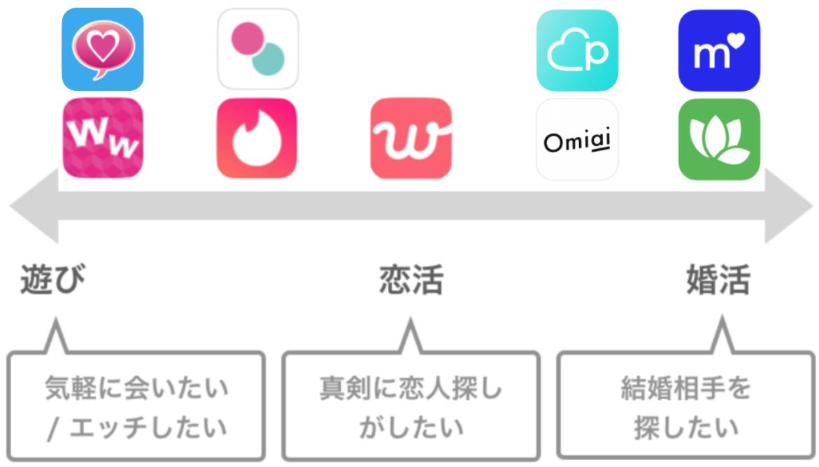 アプリ 目的別分布図