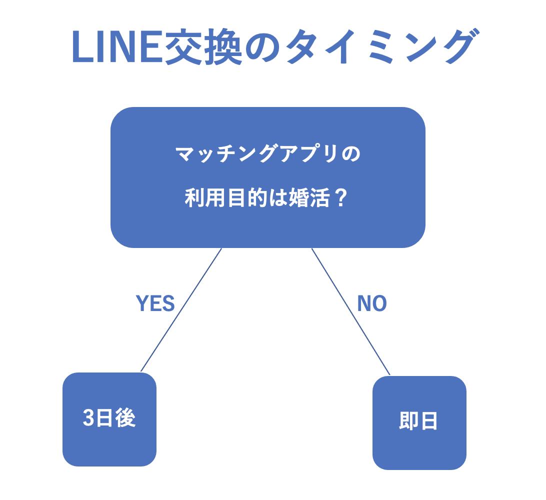 LINE交換のタイミング