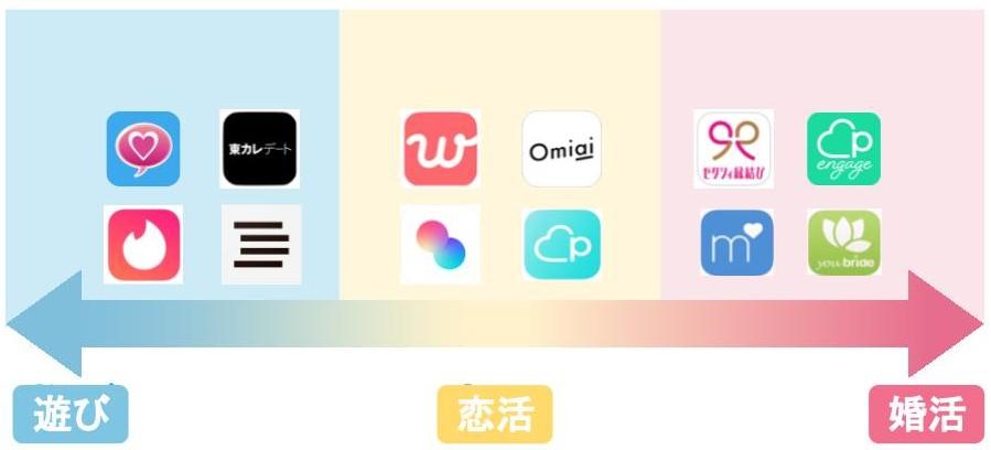 目的別アプリ